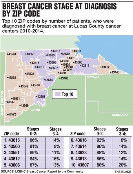 Lucas County breast cancer report shows minorities face ...