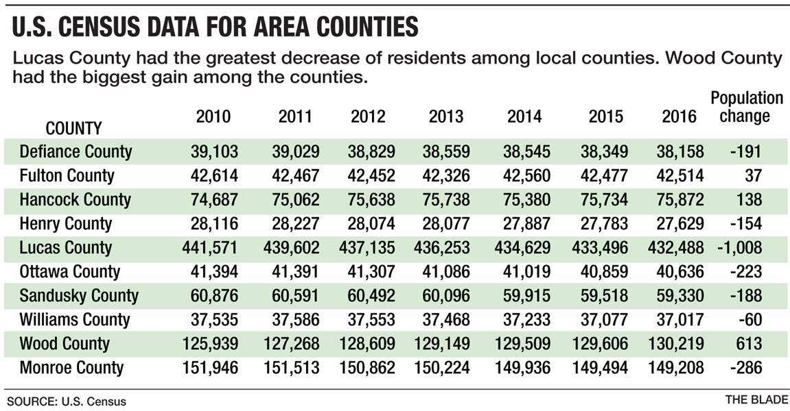 Counties lose population in latest US Census estimate