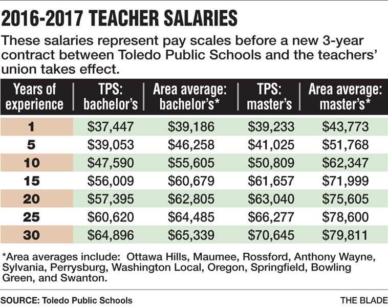 TPS approves teachers contract - The Blade