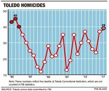 Toledo-homicides-graph